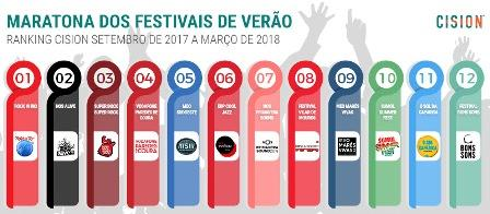 Rock in Rio e NOS Alive